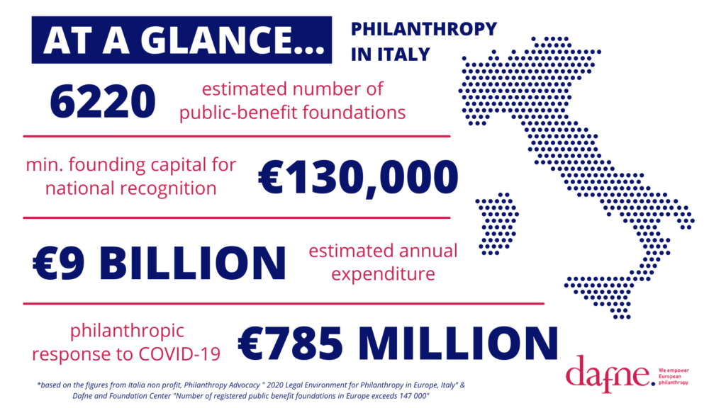 italian foundation sector